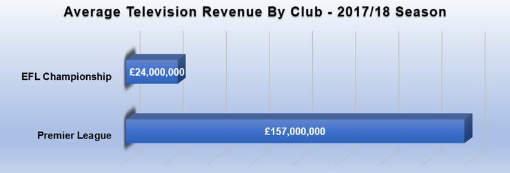Graph Showing Average Club Television Revenue 2017/18