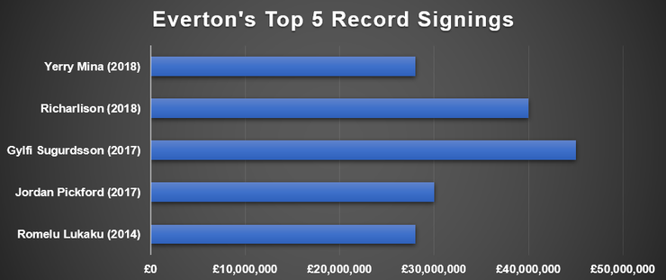 Chart Showing Everton's Record Signings