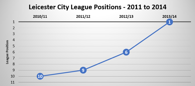 Chart Showing Leicester City's Final League Position Between 2011 and 2014