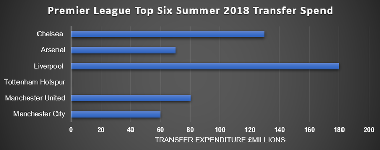 Bar Chart Showing Summer 2018 Transfer Expenditure of Premier League's Top 6 sides