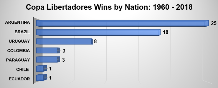 Copa Libertadores Wins by Nation