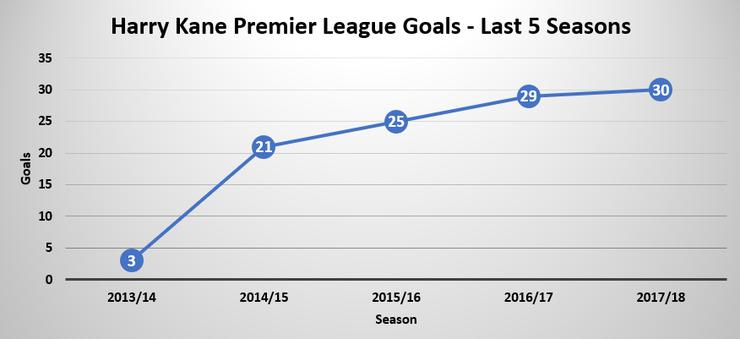 Chart Showing Harry Kane's Premier League Goals