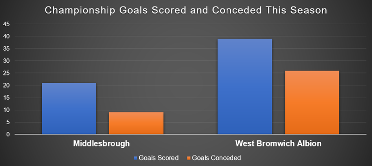 Chart Showing Goals Scored and Conceded by Middlesbrough and West Bromwich Albion
