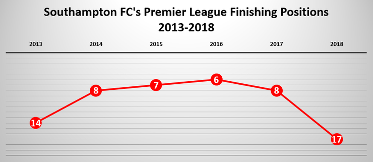 Chart Showing Southampton's Recent League Finishes