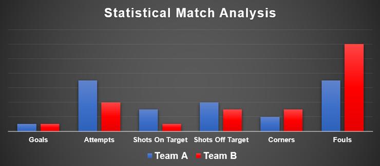 Statistical Match Analysis