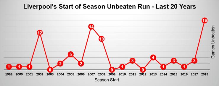 Chart Showing Liverpool's Start of Season Unbeaten Run for the Last 20 Seasons