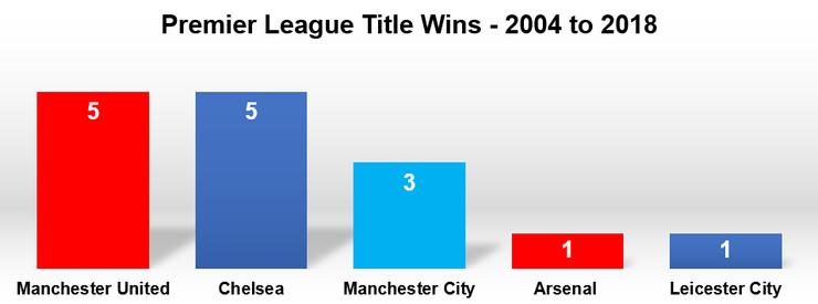 Chart Showing Premier League Title Wins 2004 to 2018