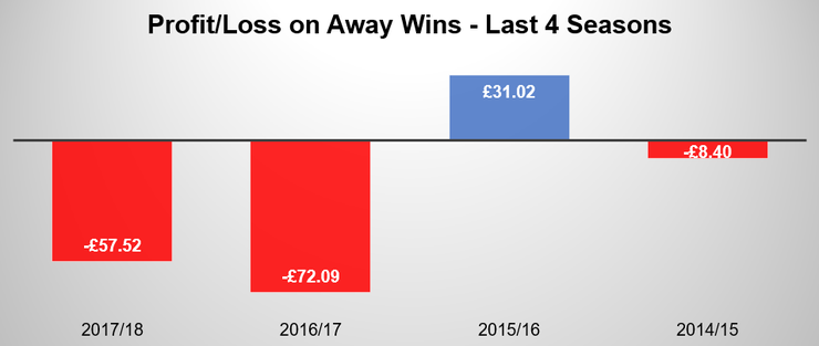Chart Showing Profit and Loss on Away Wins