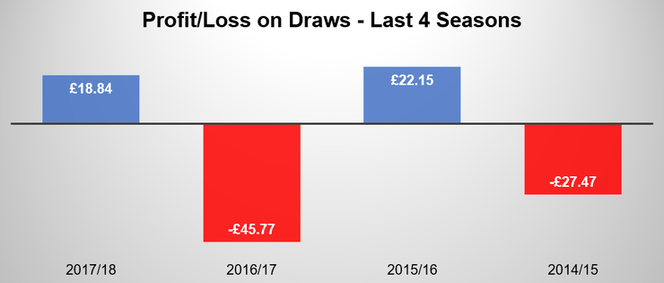 Chart Showing Profit and Loss on Draws