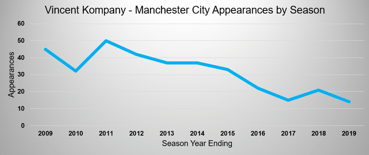 Chart Showing Vincent Kompany's Manchester City Appearances