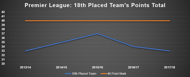 Chart Showing Points Total of the 18th Placed Premier League Team