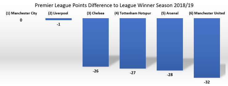 Charts Showing Points Behind League Winner in the 2018/19 Season