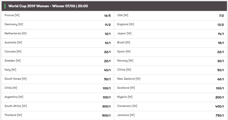 Womens World Cup 2019 Betting Odds