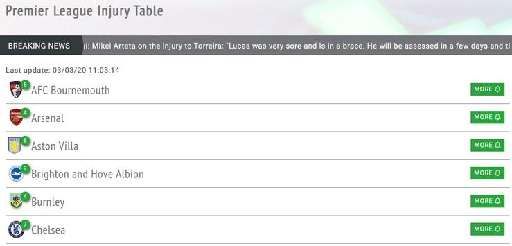 Injury Table