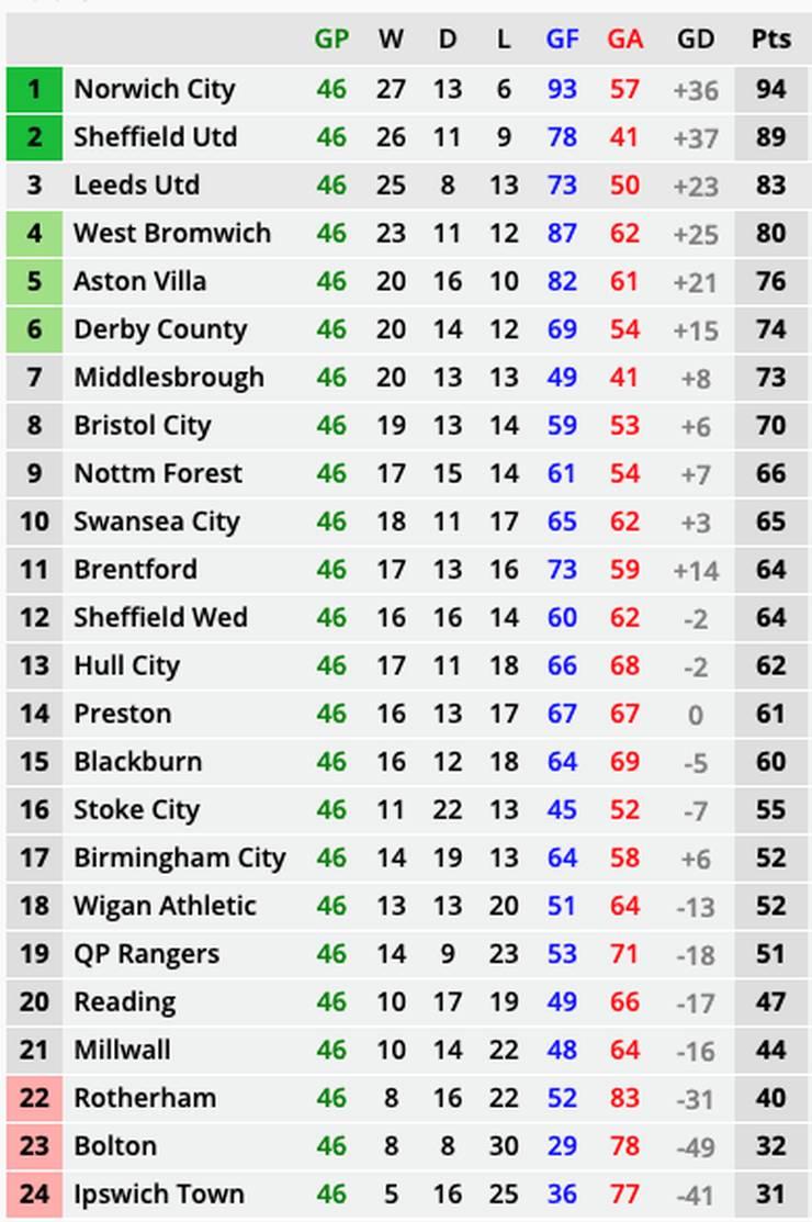 Championship Table 18/19