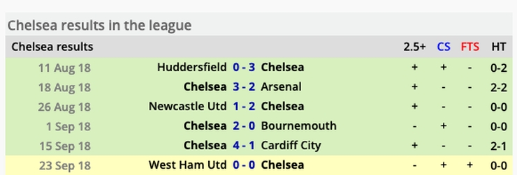 Chelsea Results