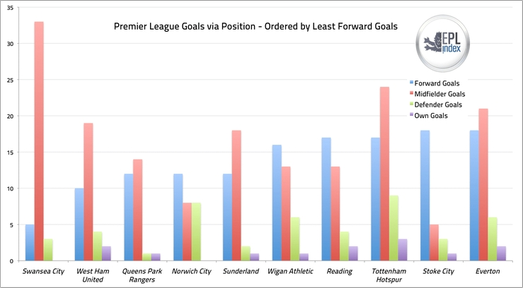 Fewest Goals Scored by Position
