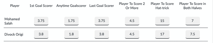 Goalscorer Bet Odds Comparison
