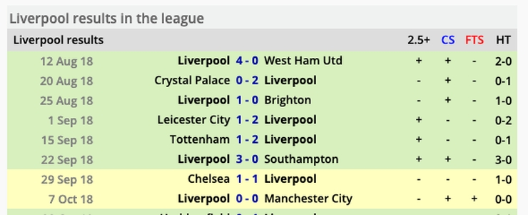 Liverpool Results