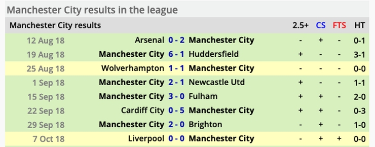 Man City Results