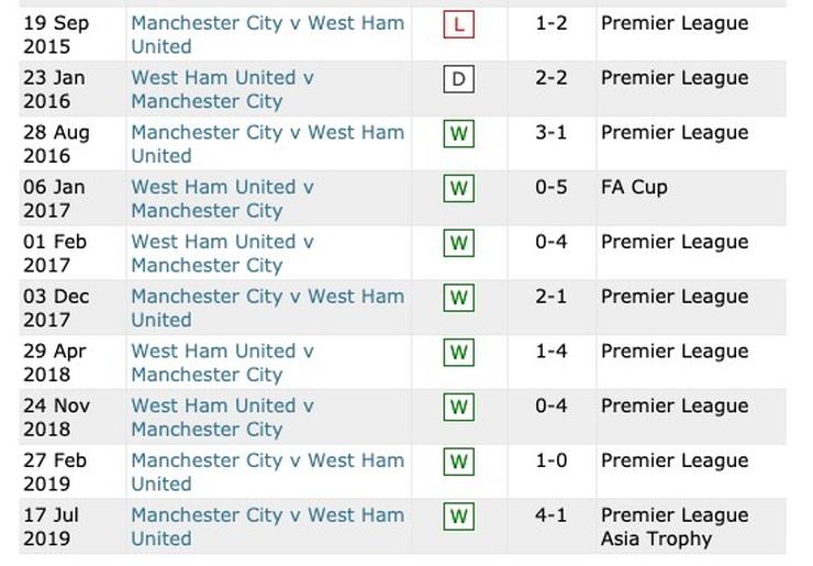 Man City West Ham Record