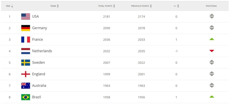 Womens International Rankings